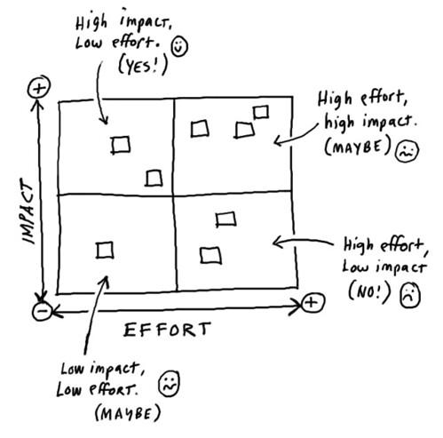 Nespresso_impact_effort